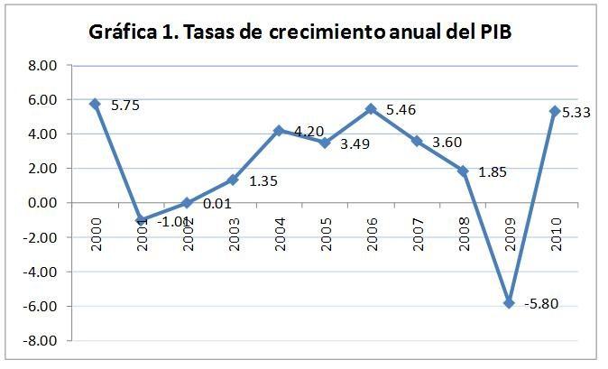 dos años antes de la crisis de 2009 la economía